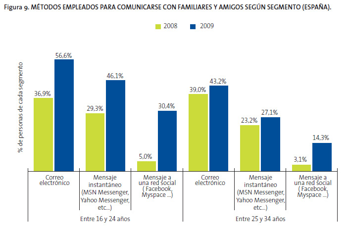 Fuente: Telefónica. Datos de septiembre de 2009.
