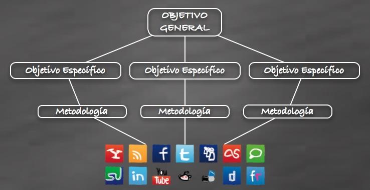 Investigación en Medios Sociales