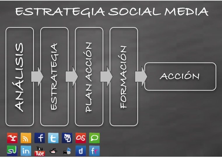 Estrategia en Social Media Marketing: FASES