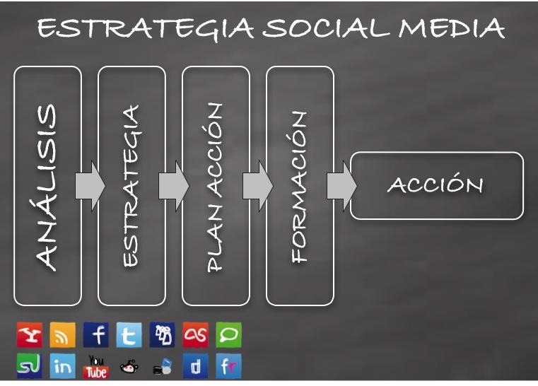 Estrategia en Social Media Marketing: FASES