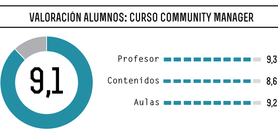 Opiniones-Curso-Community-Manager-Madrid-Concepto-05