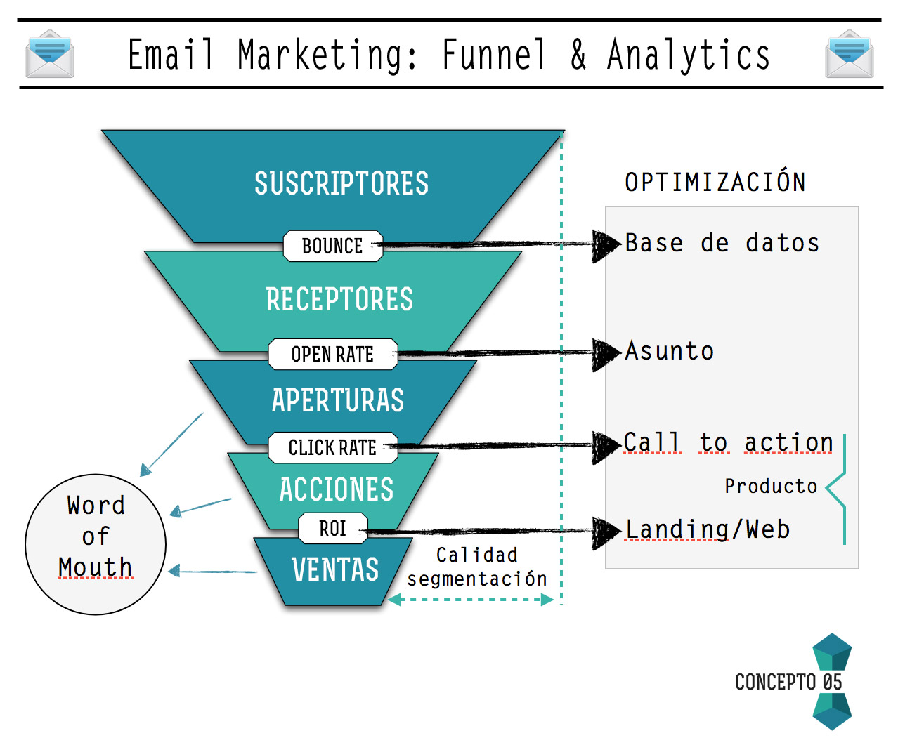 Email Marketing: Funnel & Analytics