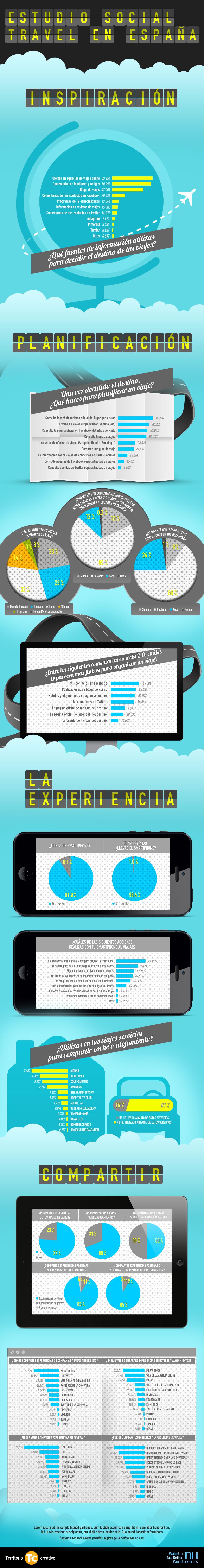 Infografía Social Travel España
