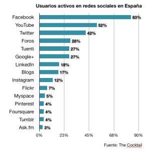 Estadisticas Usuarios redes sociales España