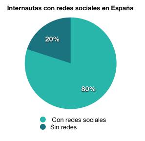 Internautas con redes sociales en España 2013