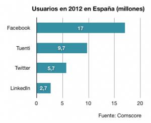 Usuarios activos de redes sociales en España 2013- Comscore