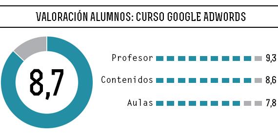 Valoración alumnos curso AdWords Madrid