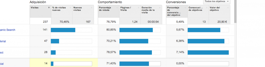 Dimensiones Google Analytics 2014