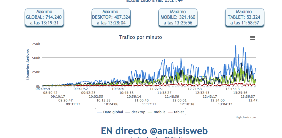 informe tiempo real API Google Analytics analisisweb