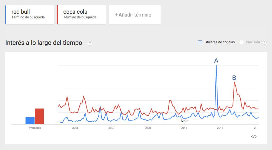 Midiendo el branding con Google Trends