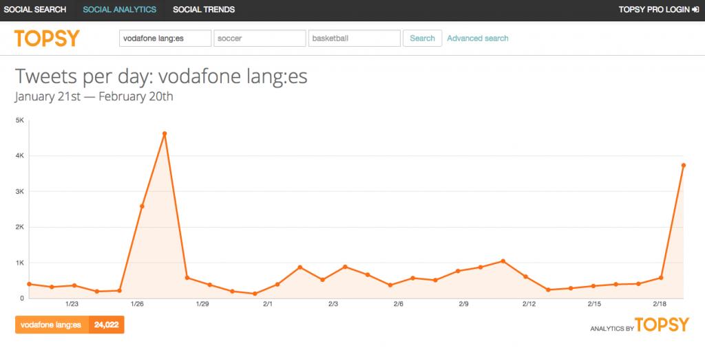 TOPSY - Vodafone Twitter Branding
