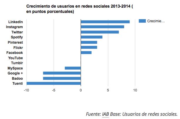 Crecimiento redes sociales en España
