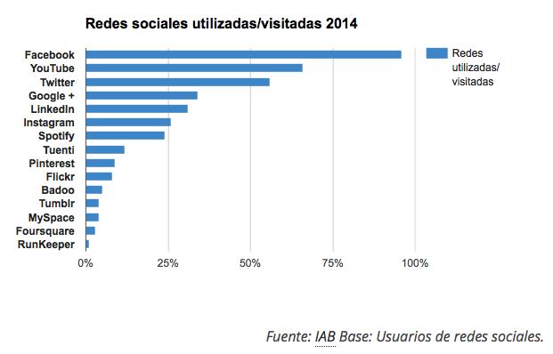 Estadisticas redes sociales utilizadas en España 2014