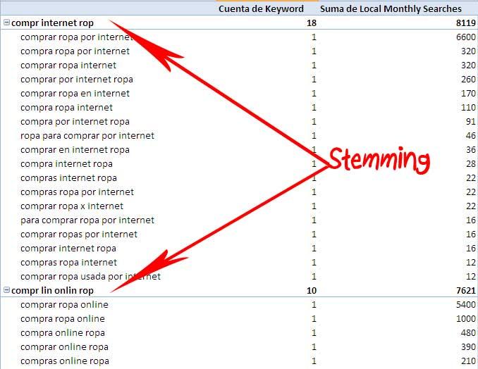 analisis-palabras-clave-agrupado-frases-usando-algoritmo-stemming