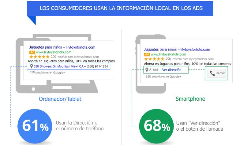 Gráfico traducido sobre el uso de anuncios personalizados en búsquedas locales. Fuente Google