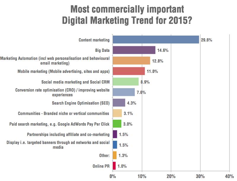 Estrategias de marketing online. Tendencias 2015