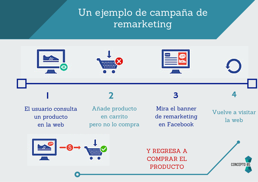 ejemplo-funcionamiento-remarketing