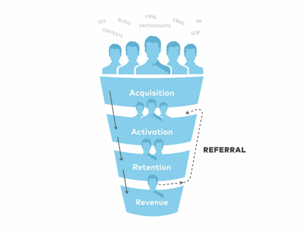 Las cincos fases del 'lean marketing funnel' vía Learn One Month.