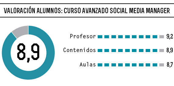 valoracion-social-media
