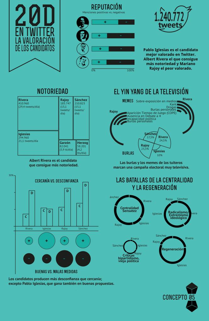 infografia-20d-twitter-valoracion-candidatos-concepto05