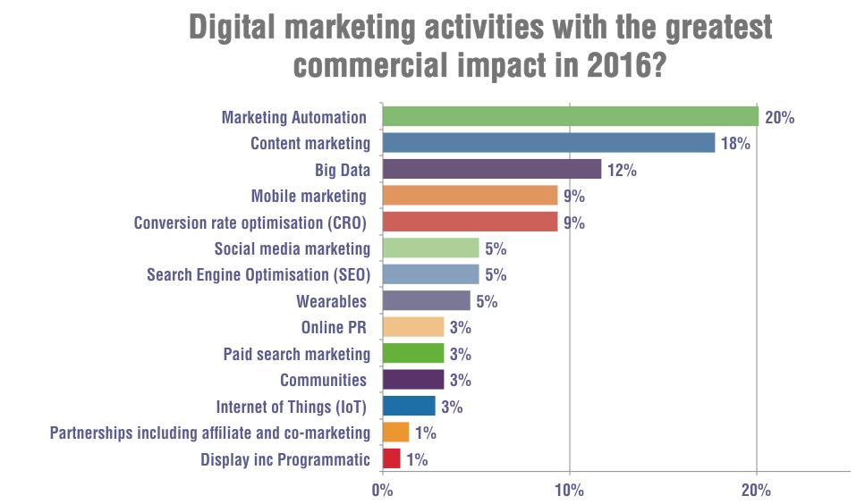 ¿Qué actividades de marketing online tendrán más impacto comercial en 2016? Fuente: SmartInsights