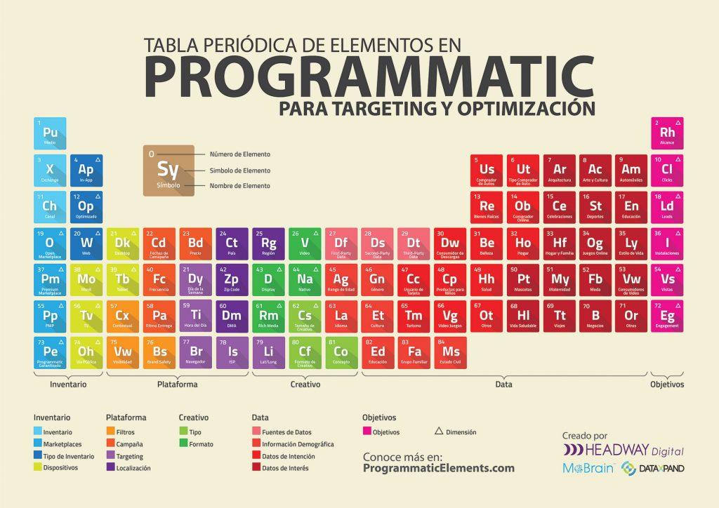 compra-programatica-tabla-periodicaa