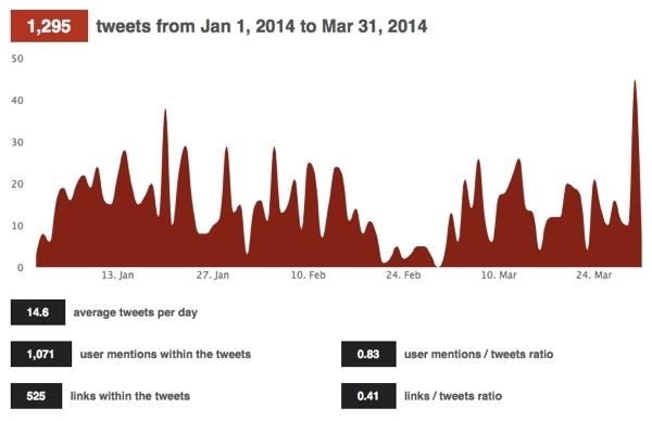 Ahora que Topsy ha muerto, la mejor alternativa para medir conversaciones, menciones y actividad en Twitter es 'TweetChup'.