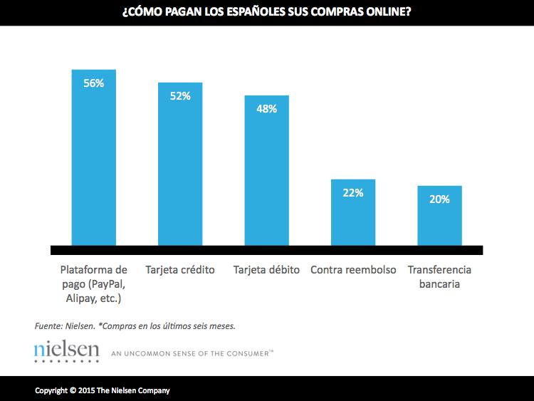 España es el país que más utiliza las plataformas de pago digital. Fuente: Nielsen