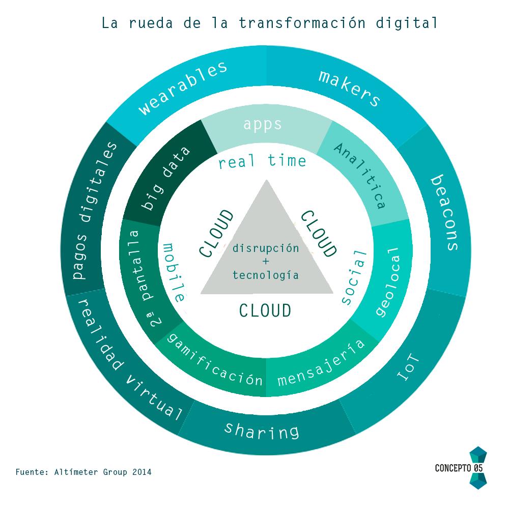 transformación digital gráfico