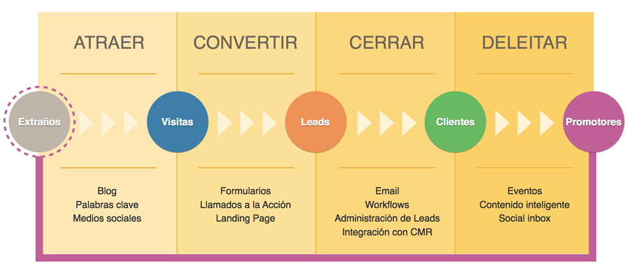 inbound-marketing-que-es