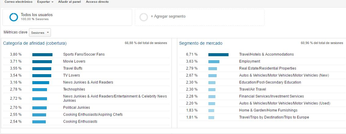 google-analytics-interesas-usuarios