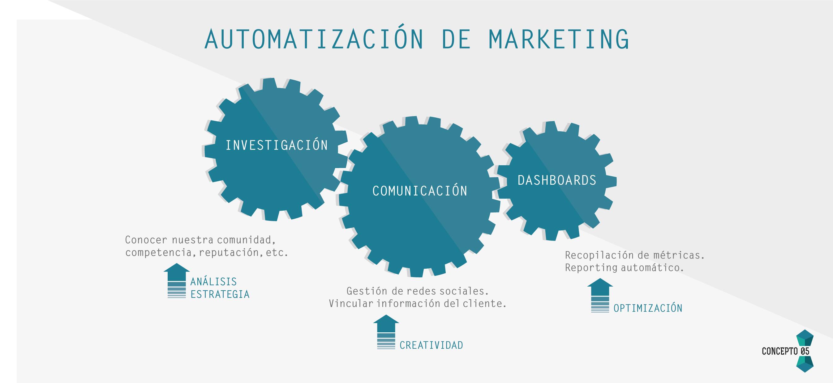 Automatización del Marketing