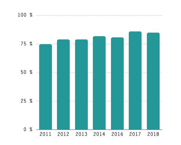 Estadísticas de las redes sociales 2018 en España