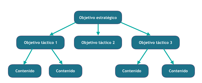 árbol de objetivos en social media