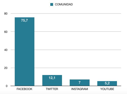 Gráfica Comunidad Redes Sociales