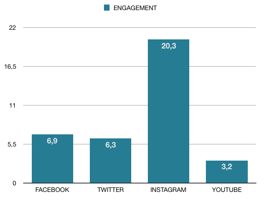 Engagement Redes Sociales 2018