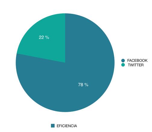 Eficiencia Redes Sociales 2018