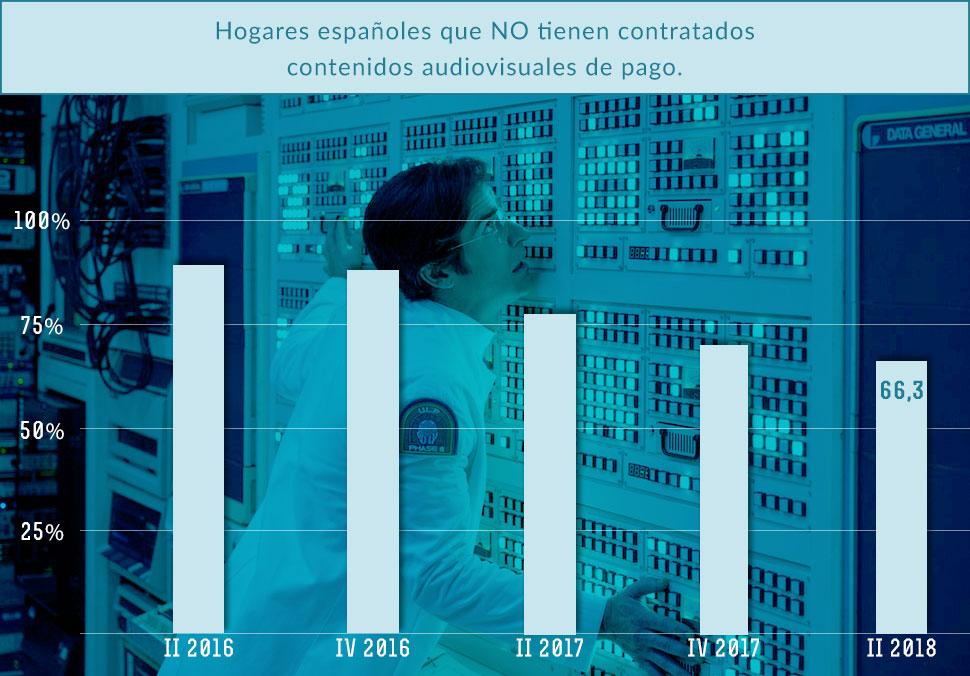 Hogares españoles sin contenidos audivisuales premium