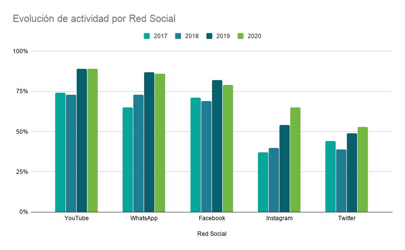 Evolución redes sociales España 2020