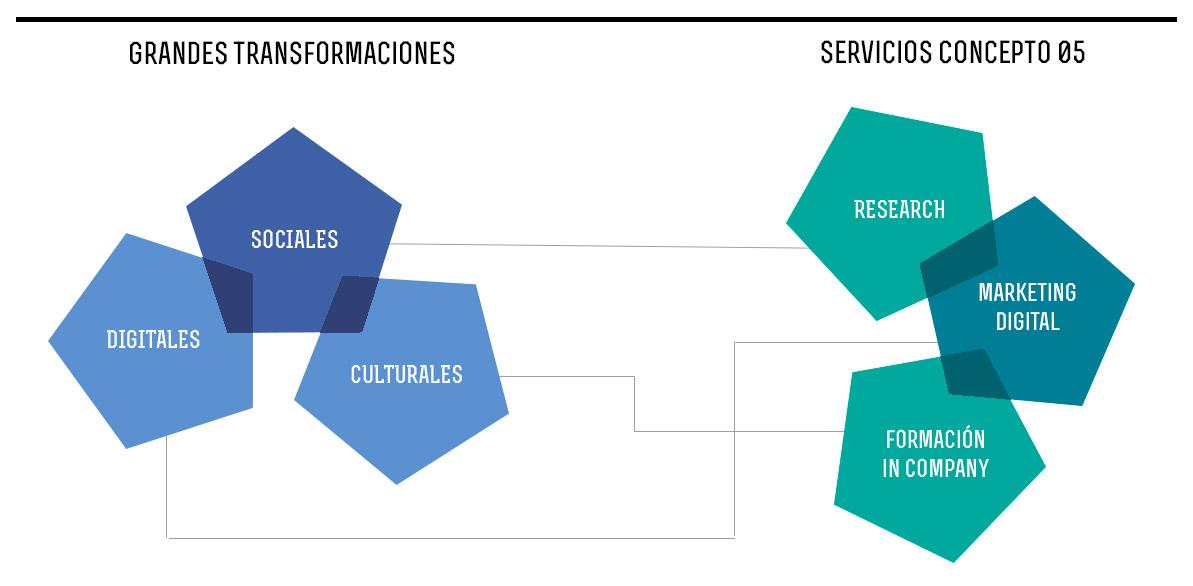 Transformacion-Digital-Concepto05-consultoria