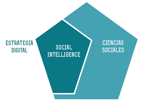social-intelligence-estrategia